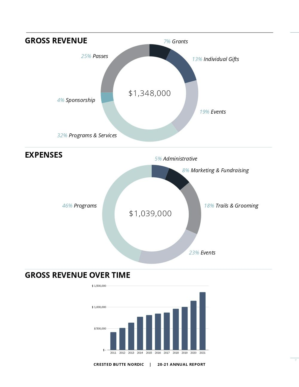Annual Report 2021_pg7